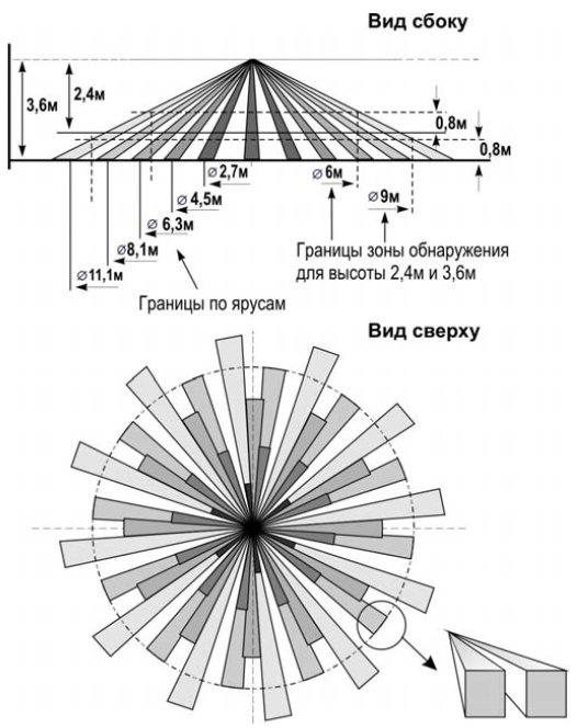 Потолочный ИК Детектор движения 360 град. до 17 м. питание 12V - 15ma.  IDo-304CM-Roiscok.