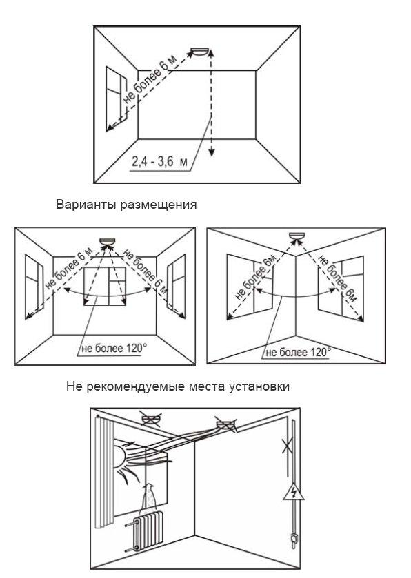 Схема зоны обнаружения