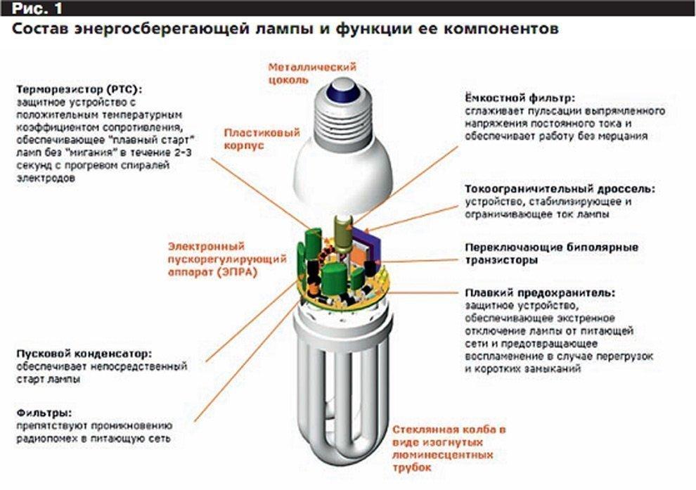 Технология изготовления ламп