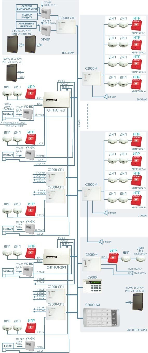 Система дымоудаления построена на приборах Сигнал-20П, сигнально-пусковых релейных блоках С2000-СП1...
