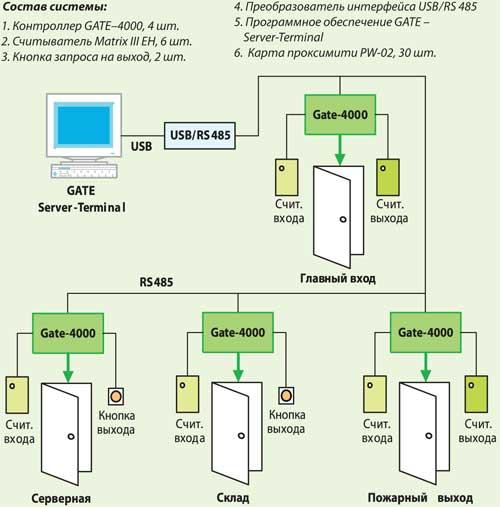 Организация контроля доступа в