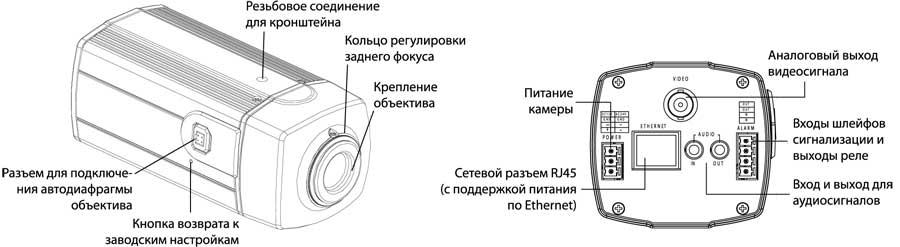 Структурная схема сетевой ТВ-