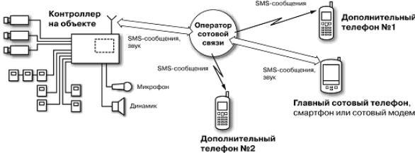 Схема передачи информации в