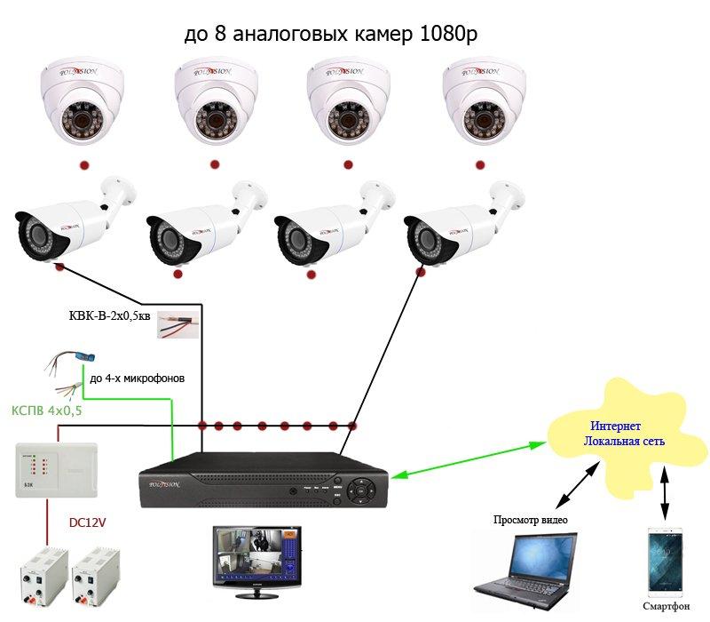 Установка камер видеонаблюдения своими руками 70