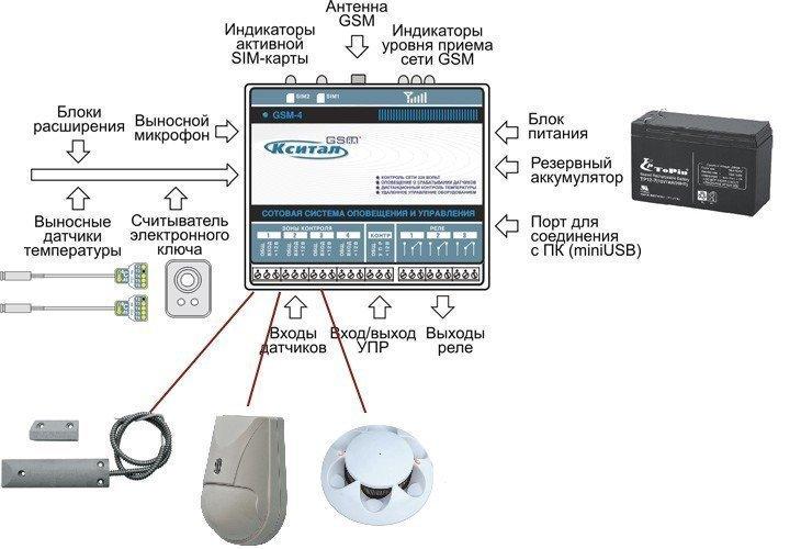 КСИТАЛ GSM (на 4 зоны)