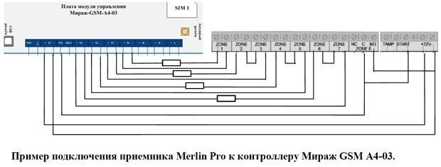 A4-02 и Мираж GSM A8-01