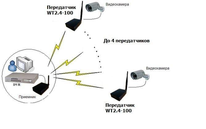 Схема использования: