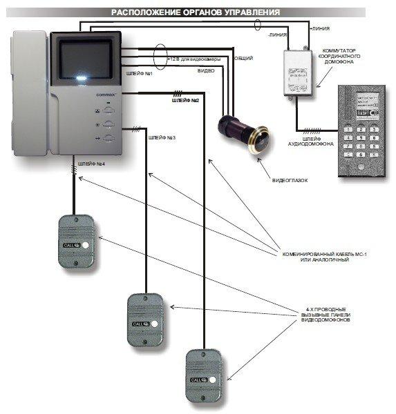 Дистанция связи от монитора до