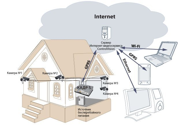 Принцип работы интернета