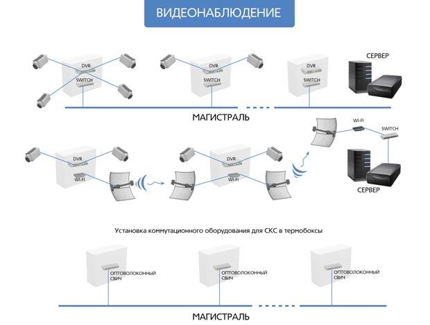 Схема реализации сетей