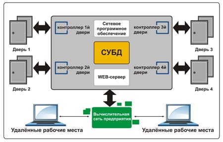 Структурная схема СКУД