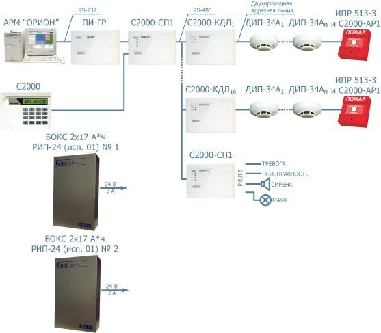 """Схема 1 Построение охранно-пожарной сигнализации  """"Болид """". контрольные панели, служащие для приема и обработки..."""