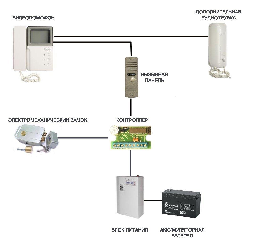 Видеодомофоны для квартиры схема