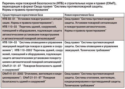 Фз 123 технический регламент о требованиях пожарной безопасности 2021 таблица 1
