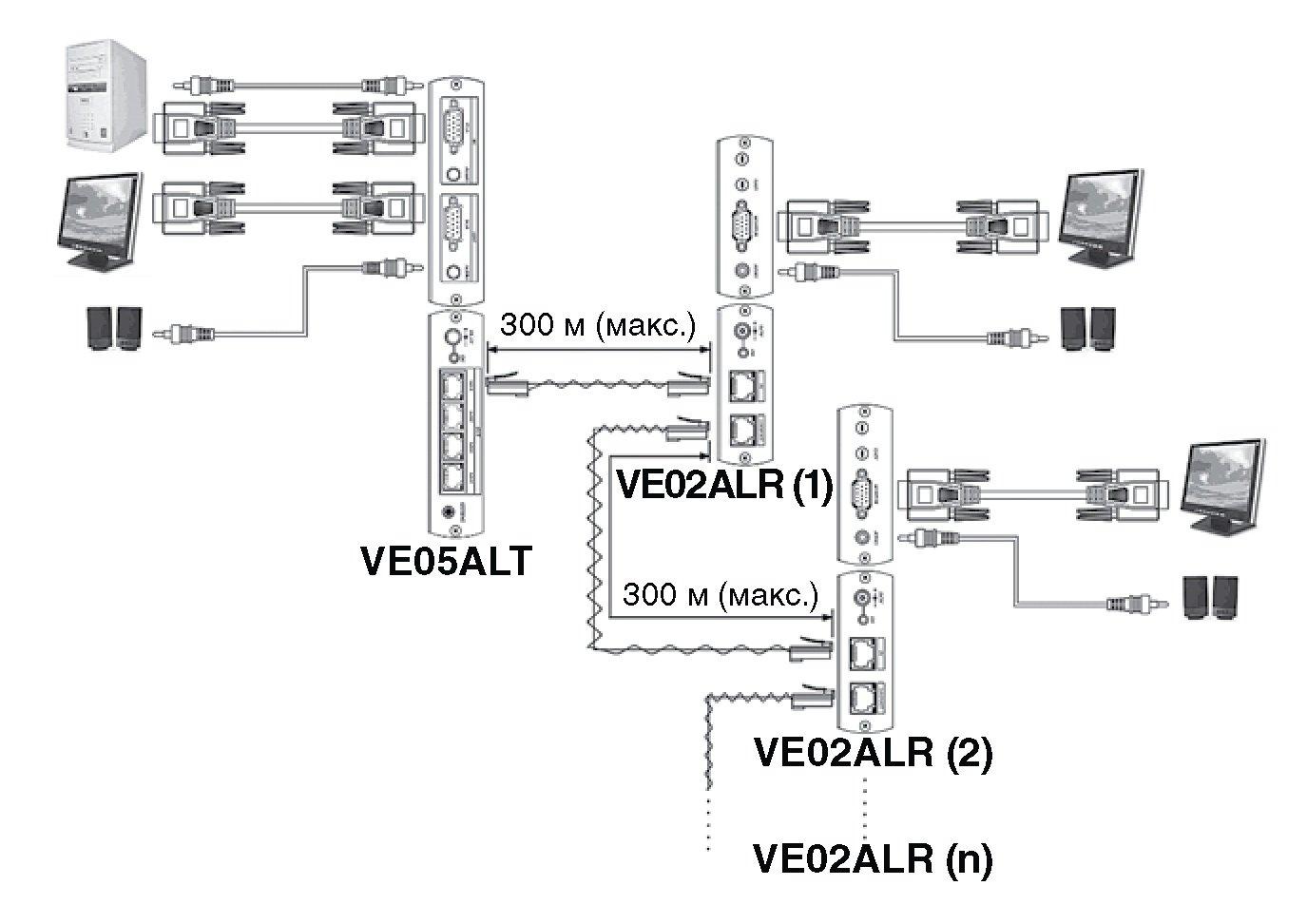 Передатчик SC&T VE05ALT для VGA-сигнала и стерео аудиосигнала на 4 удаленных устройства
