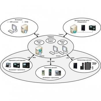 Smartec Timex Client