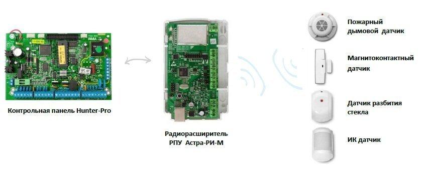 Подключение беспроводных датчиков к панелям осуществляется при помощи радиорасширителя - периферийного ретранслятора...